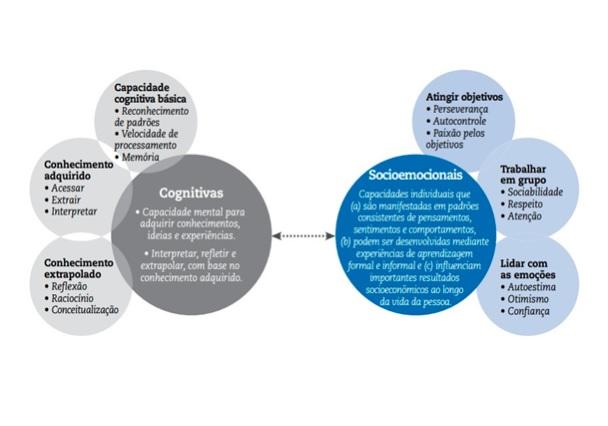 Panorama de habilidades cognitivas